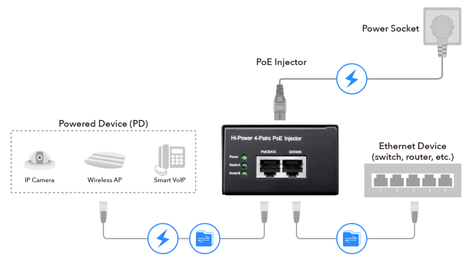 Cisco Phone Power Solutions for Home